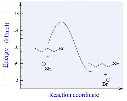 Sn2 Reaction Energy Diagram.The Sn2 Mechanism Energy Diagram Mechanism And Stereochemisy