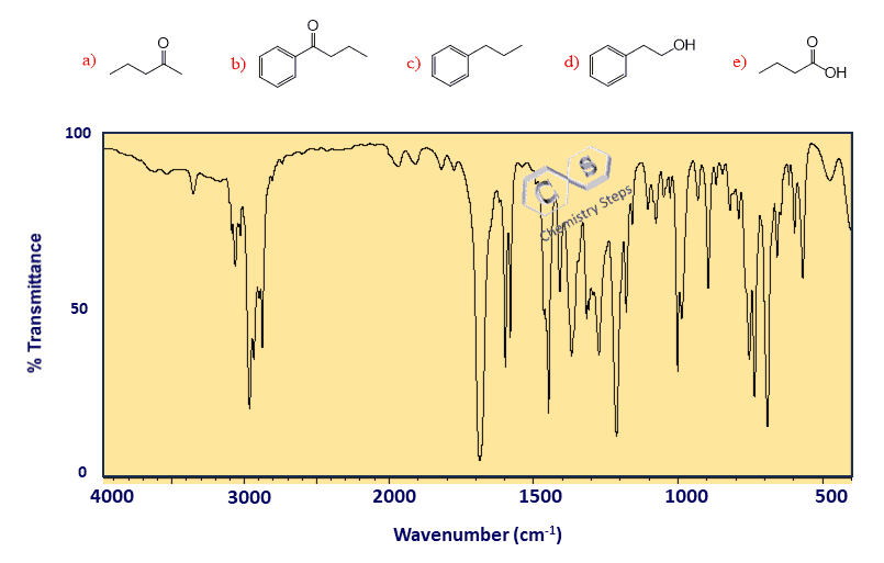 infrared (ir) spectroscopy three steps for solving ir problemslabel the functional groups and identify the correct compound based on the ir spectrum