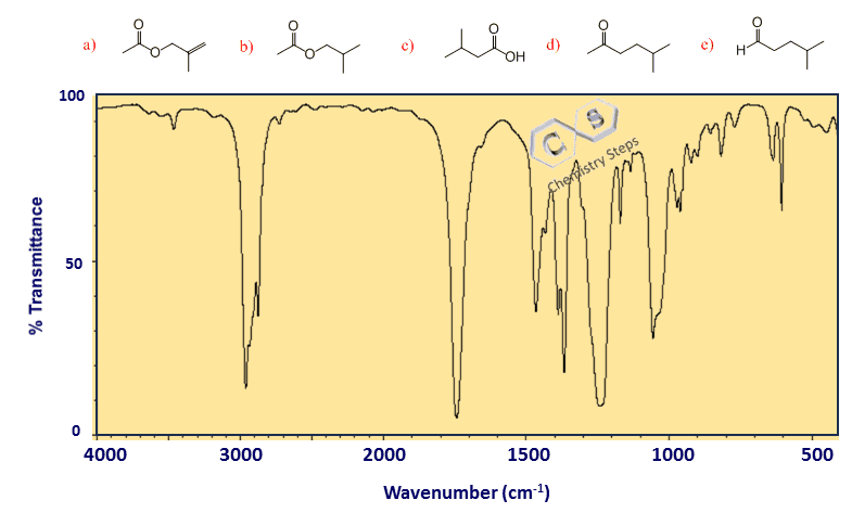 Infrared (IR) Spectroscopy - Three Steps for Solving IR problems