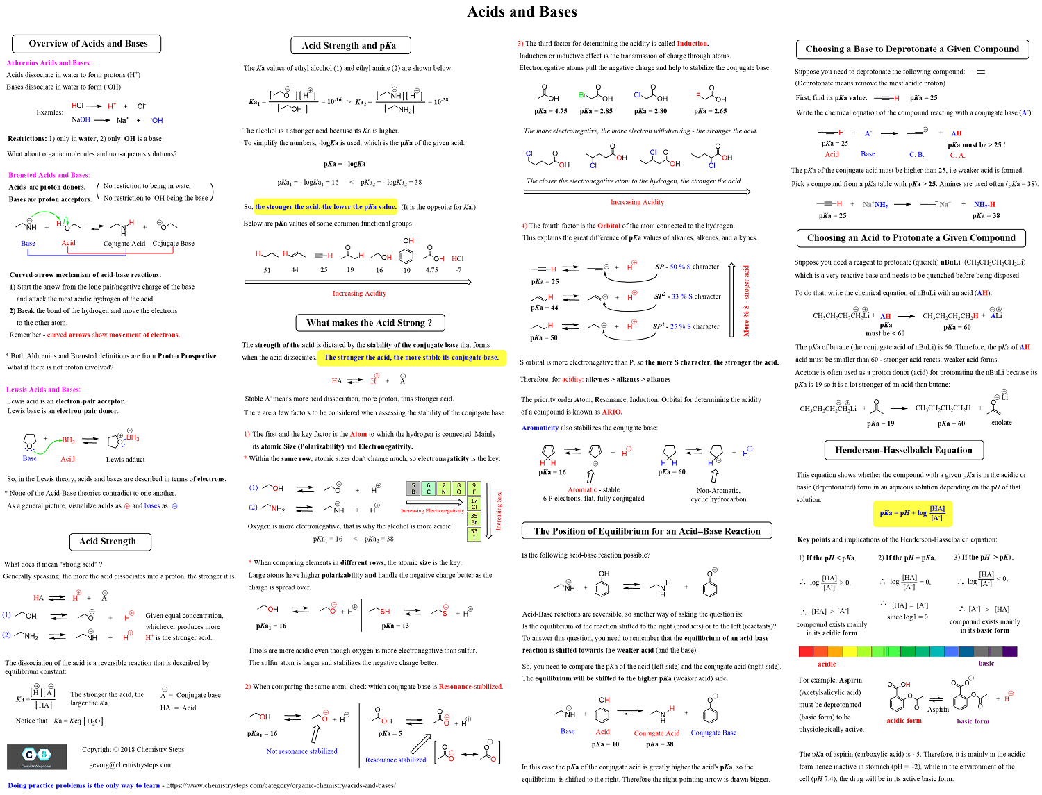 Summary Sheet Study Guides for Organic Chemistry 1 and 2
