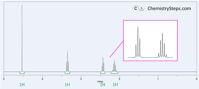 NMR Spectroscopy - 1H, 13C, DEPT, IR - Solving Problems Step