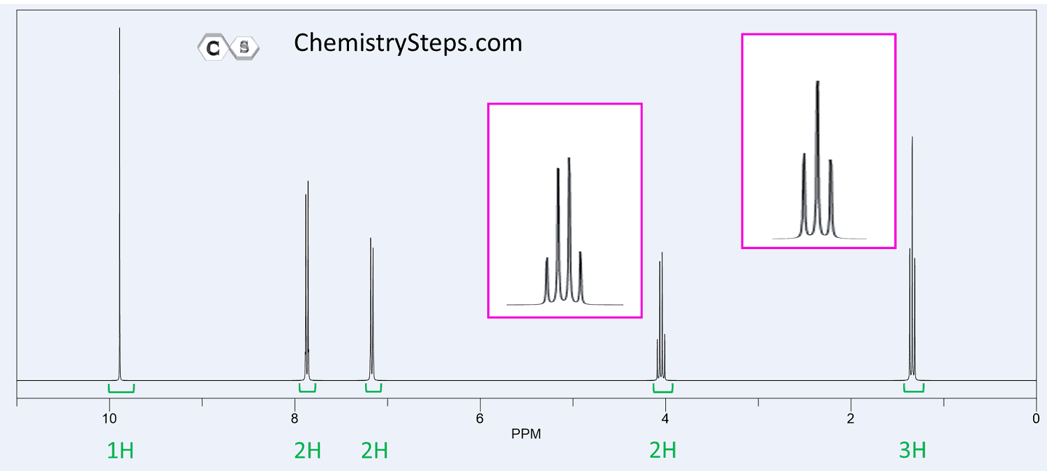 Nmr Spectroscopy Practice Problems Step By Step