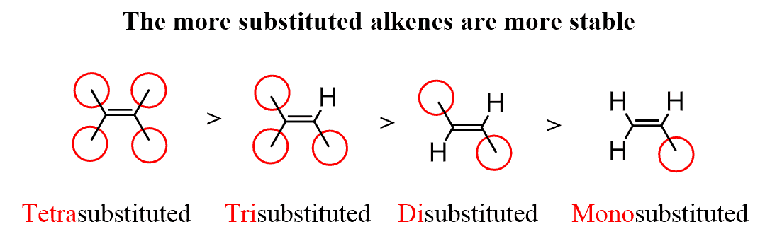 substitution-in-alkene