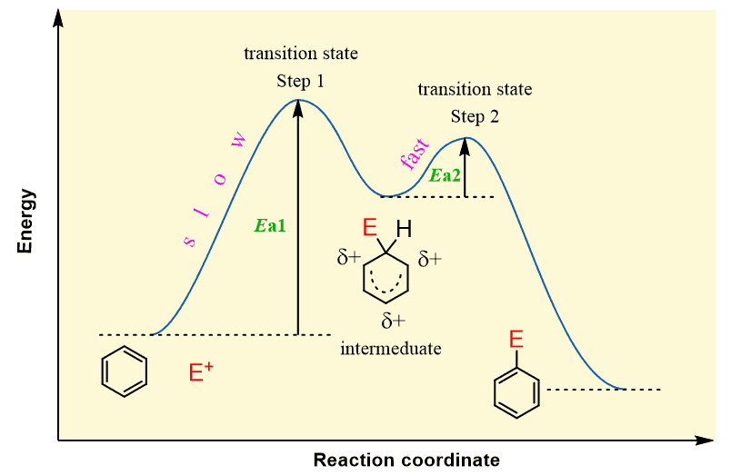 Electrophilic Aromatic Substitution  U2013 The Mechanism