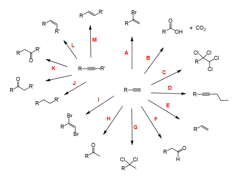 Reactions of Alkynes in Organic Synthesis with Practice Problems