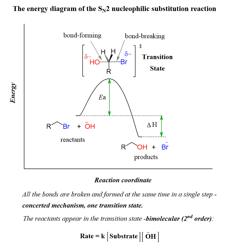Sn2 Reaction Mechanism And Sn2 Practice Problems