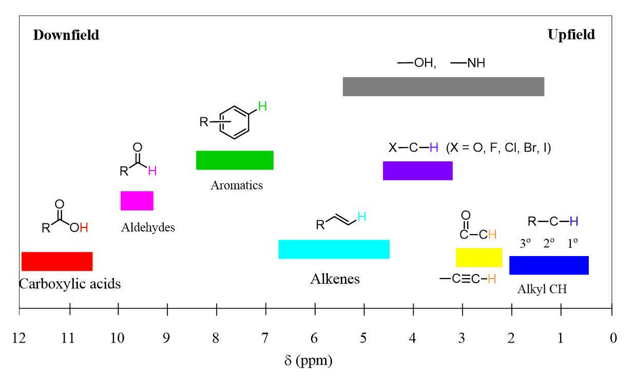 Nmr Chemical Shift Chemistry Steps