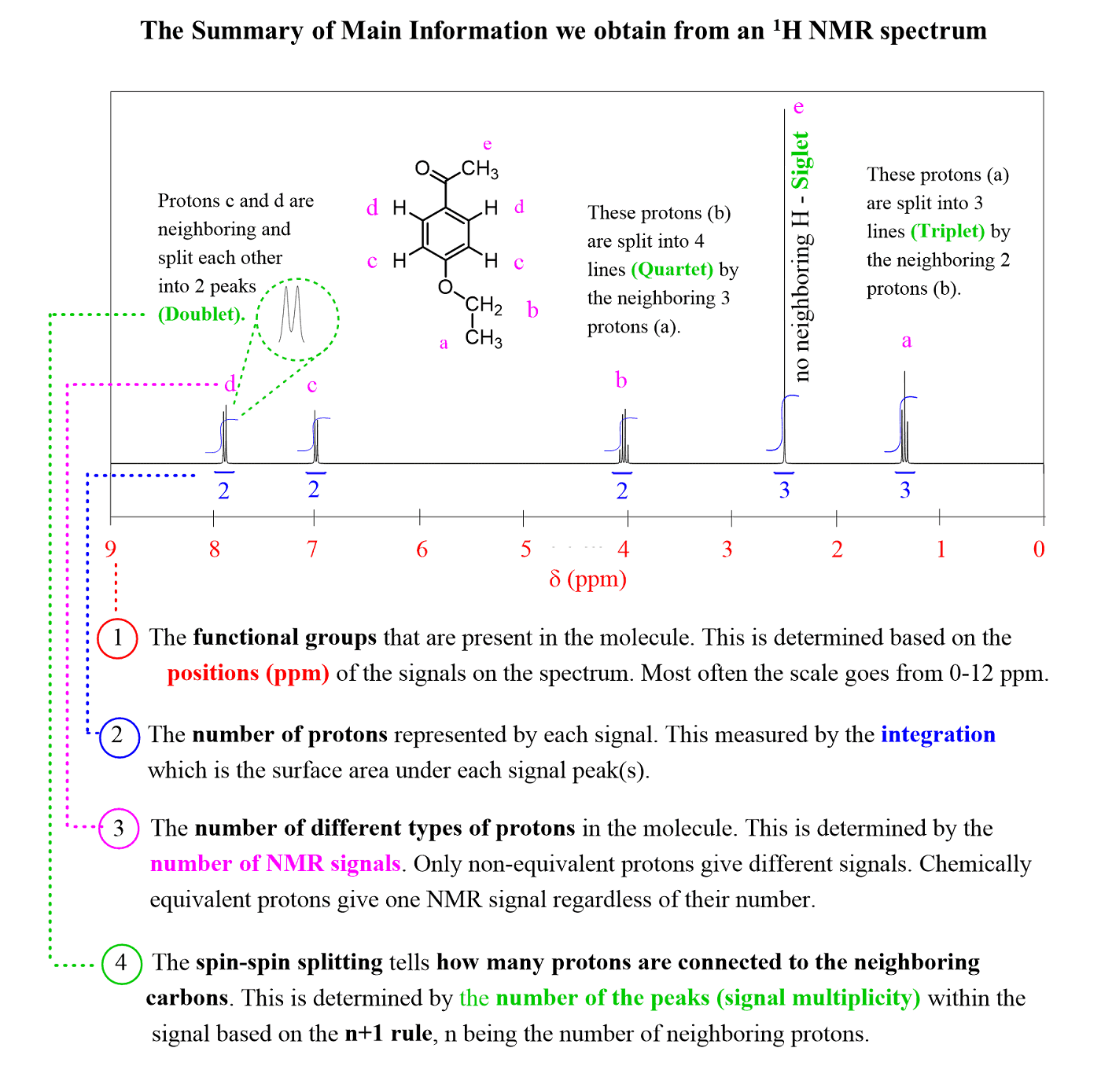 Nmr Spectroscopy An Easy Introduction Chemistry Steps