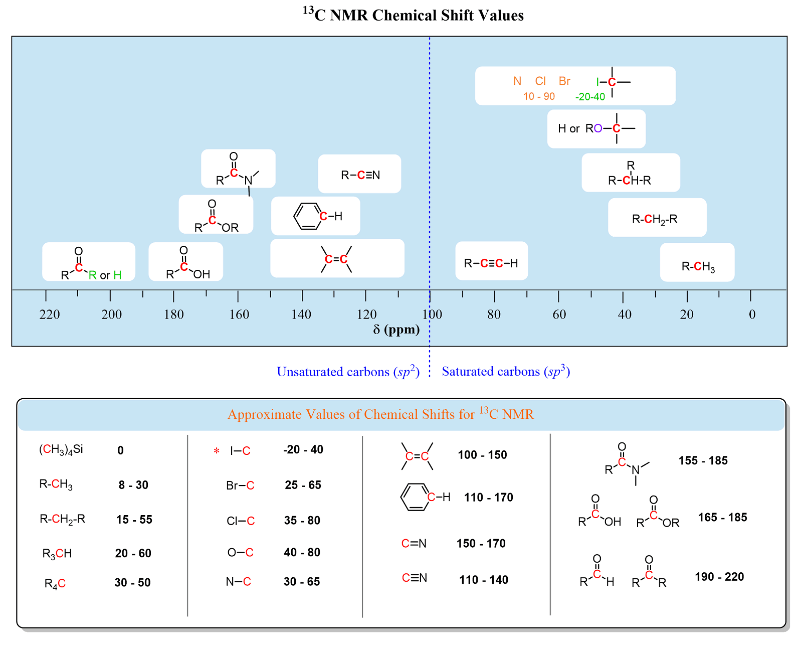13c Carbon Nmr Spectroscopy Chemistry Steps