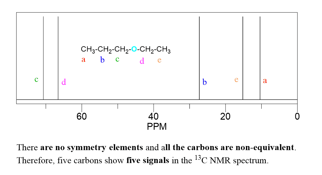 c nmr table values