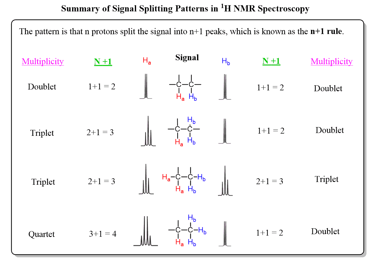 h nmr signals chart